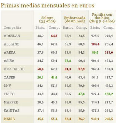 Медицинская страховка для визы и выезда в Испанию от 37 рублей
